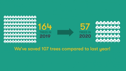 Number of trees saved this year